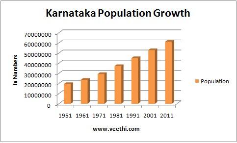 Growth of population in Karnataka