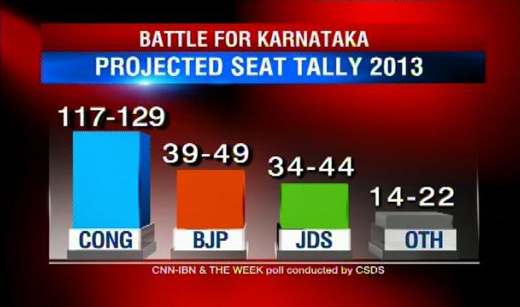 CNN IBN Karnataka Elections 2013 predictions